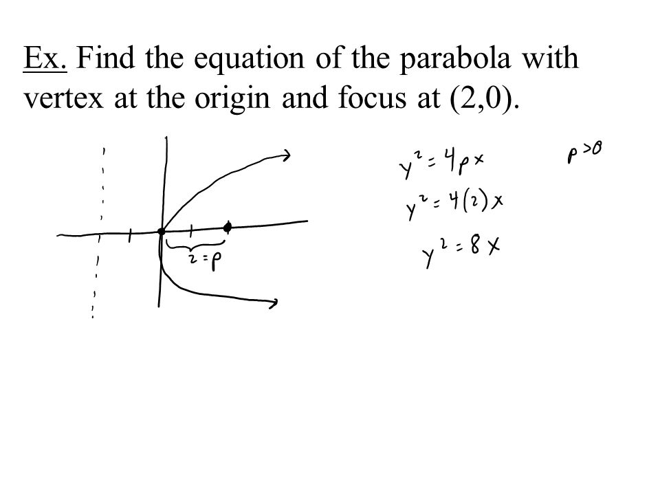 Ex. Find the equation of the parabola with vertex at the origin and focus at (2,0).