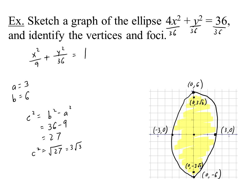 Ex. Sketch a graph of the ellipse 4x2 + y2 = 36, and identify the vertices and foci.