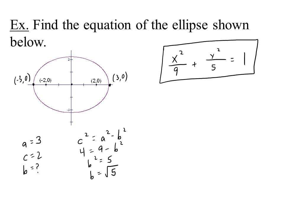 Ex. Find the equation of the ellipse shown below.