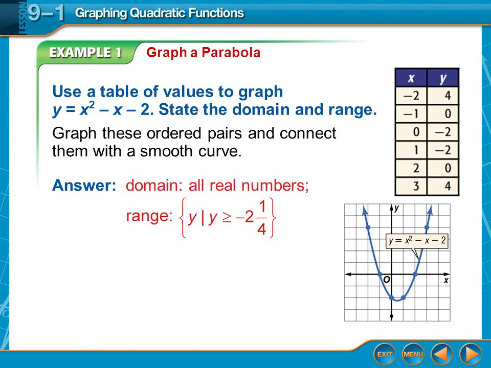Graphing quadratic functions lesson 9 1 splash screen for X and y table of values