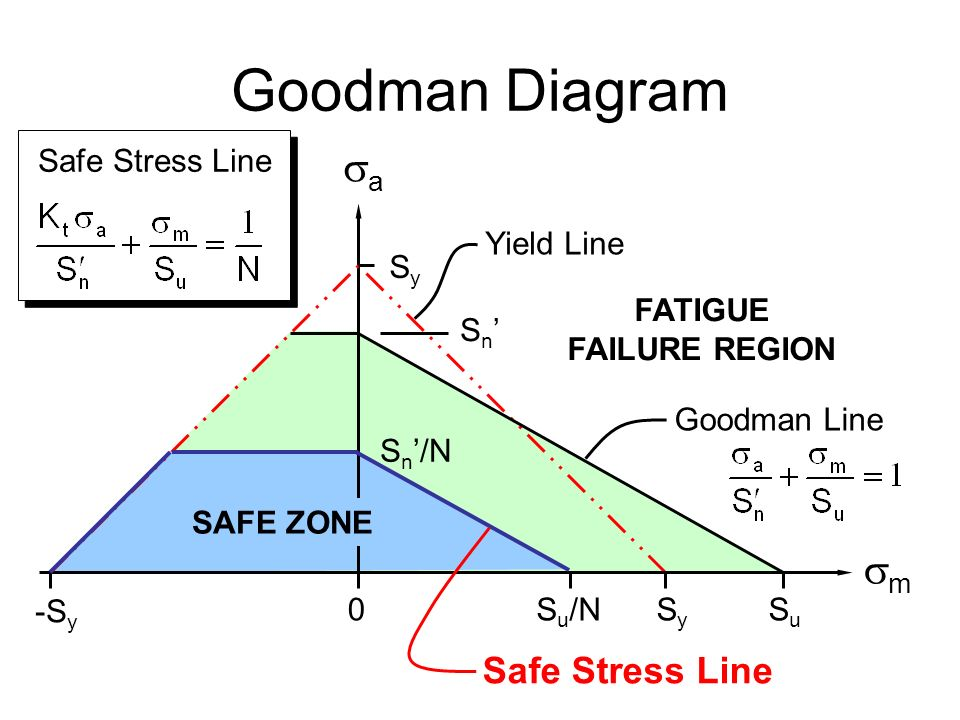 how to draw a goodman diagram