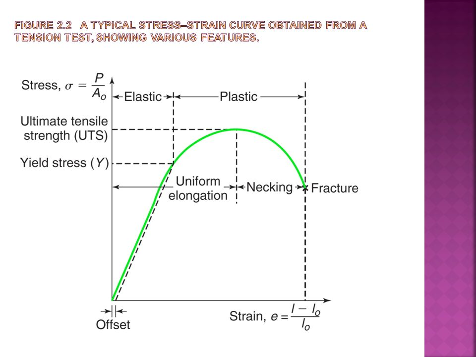 properties obtained from tensile stress test From the obtained curve, elastic and plastic material properties can then  the  maximum stress and strain for the uniaxial tension tests were.