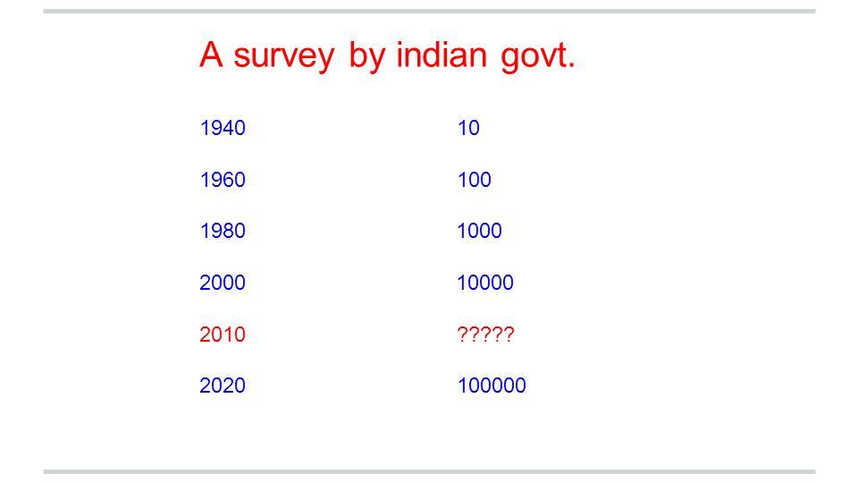 A survey by indian govt. 1940 10. 1960 100. 1980 1000.