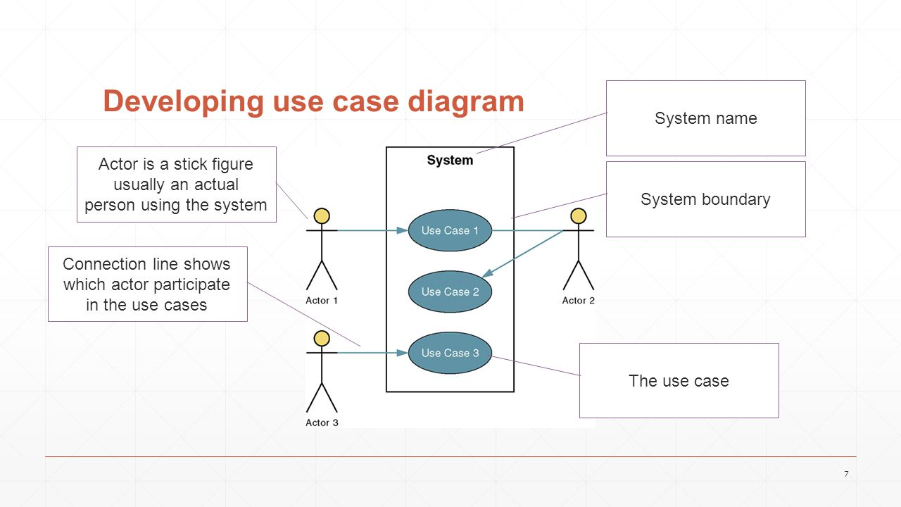 how to detect actors and use cases