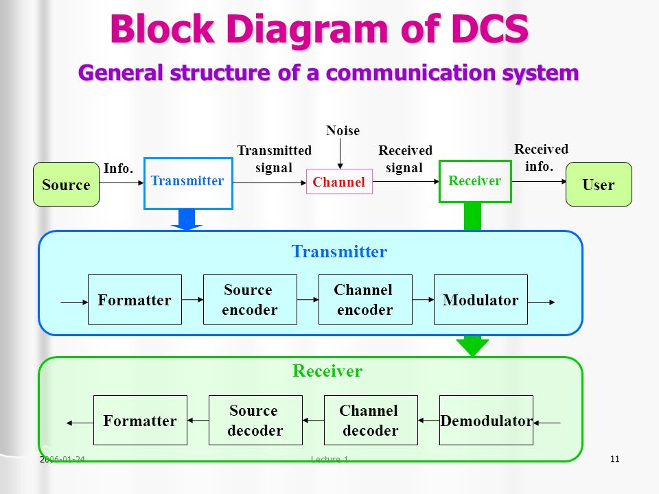 elements of digital communication systems | digital communication, Wiring block
