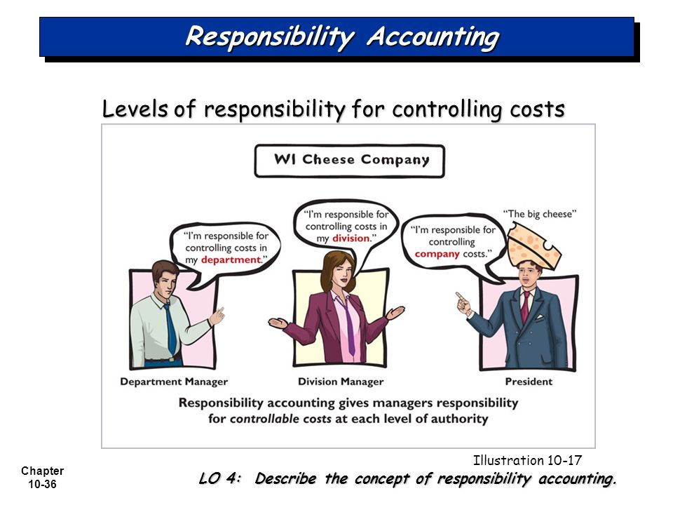 responsibility accounting This chapter begins by reviewing the roles that budgetary control systems take in helping managers assure organizational performance and by considering some of the.