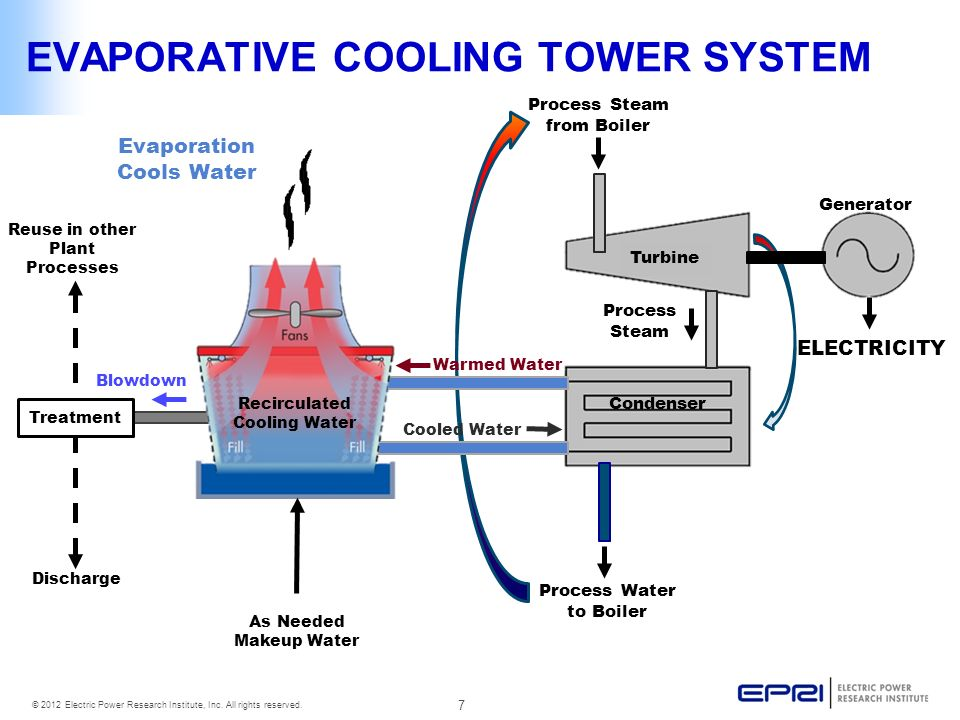 Evaporative Cooling Tower : Analysis of water use and consumption by texas power