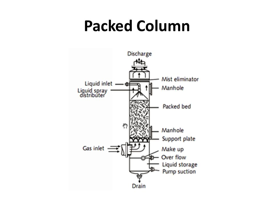 diagram of a distillation column