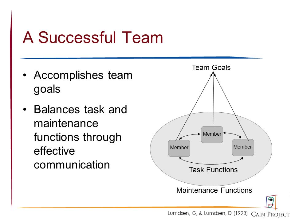 five functions of a team Team leadership represents a third characteristic of effective team performance  believe that generic leadership functions apply across different kinds of teams.