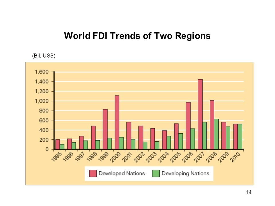 regional trends in fdi This note defines fdi, recent trends in fdi for the uk and the world, prospects for fdi flows, and investment promotion in the uk this standard note will be updated following major releases of fdi data.