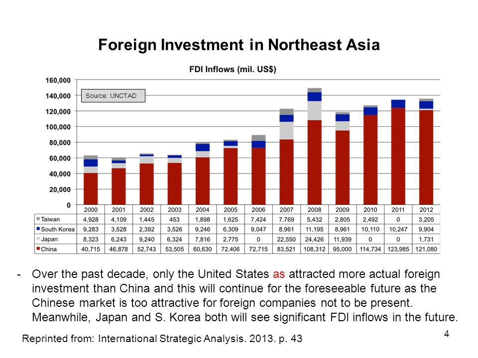 East Asian Economy: FDI in East Asia - ppt download