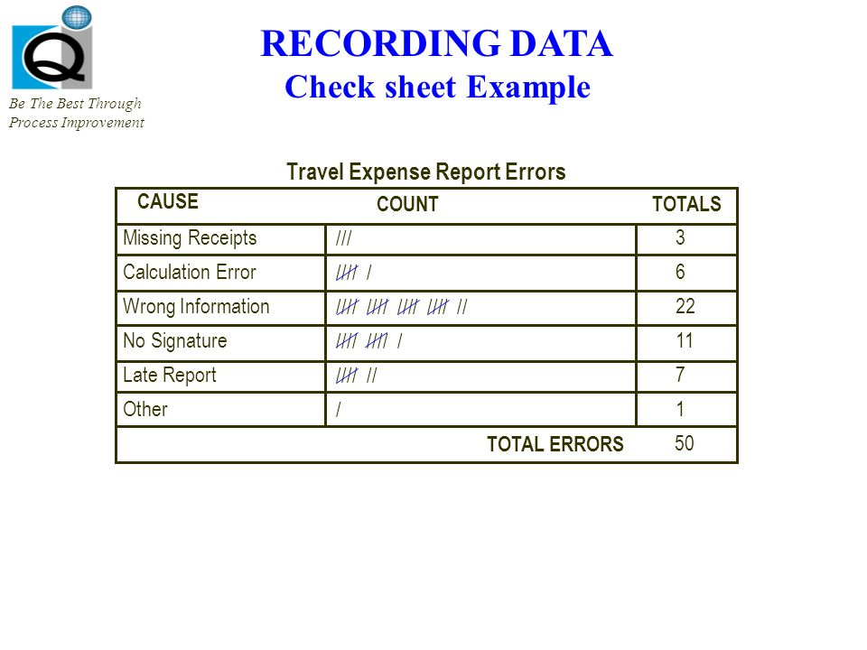 check sheets be the best through process improvement what