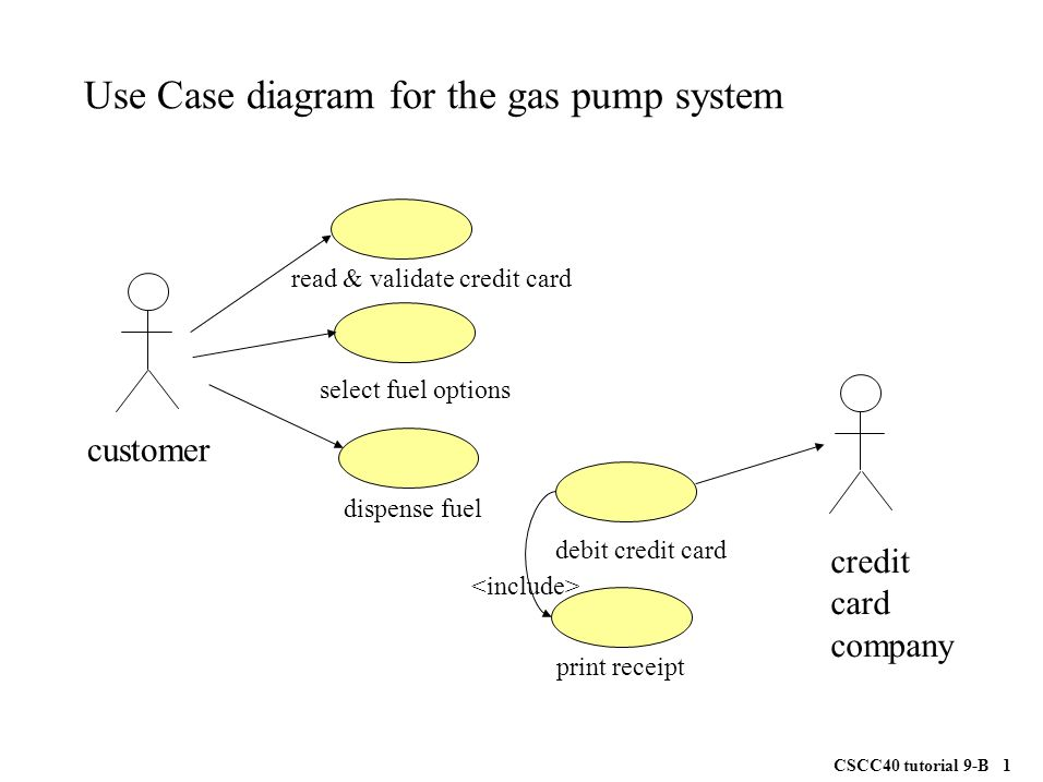 Use case diagram for the gas pump system ppt video online download use case diagram for the gas pump system ccuart Images