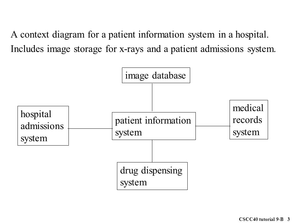 Use case diagram for the gas pump system ppt video online download a context diagram for a patient information system in a hospital ccuart Gallery