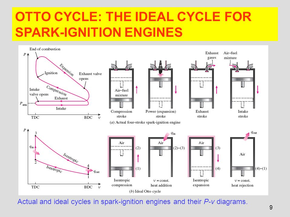 chapter 9 gas power cycles ppt