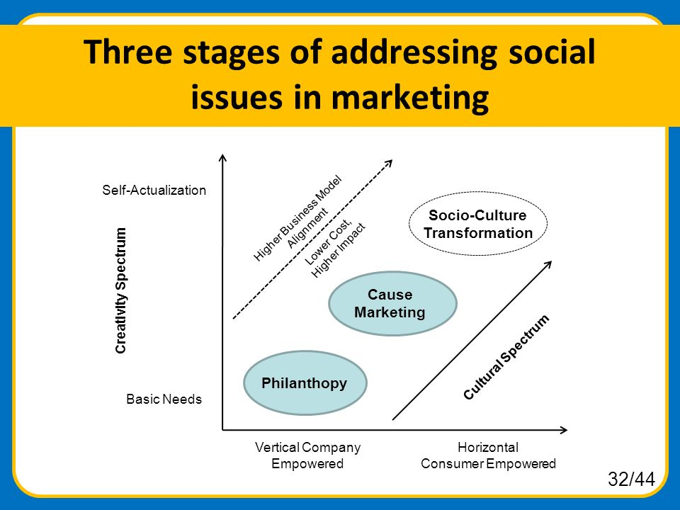 stages of social transformation The transformation model is the framework we use to help leaders understand their organizations and also guide a successful redesign  social and political climates.