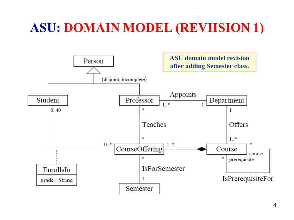 Asu course registration system system analysis communication 4 asu domain model reviision 1 ccuart Choice Image