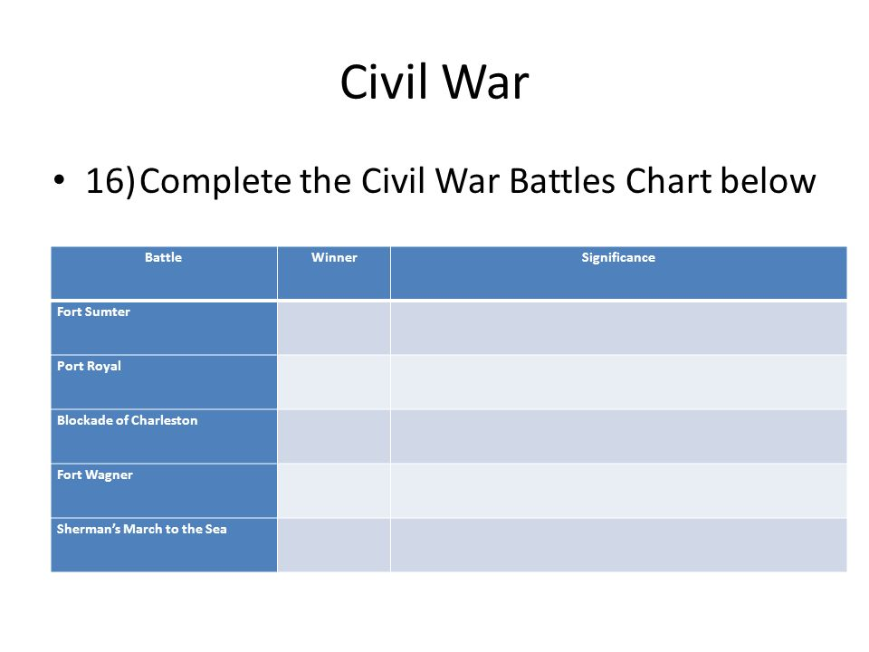 civil war study guide The american civil war, also known as the war between the states fought from 1861 to 1865 in the united states after the slaves states(the south) and the free states(the north) disagreed about whether slavery should be allowed in the new western territories.