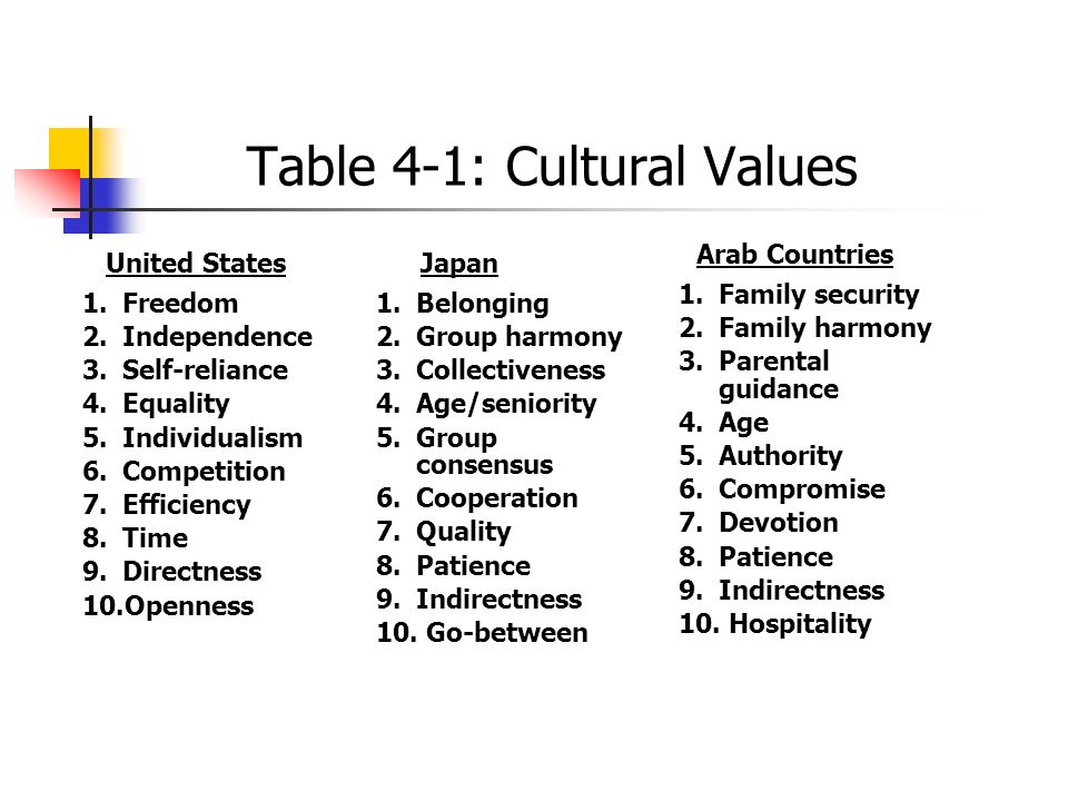 Table 4-1: Cultural Values