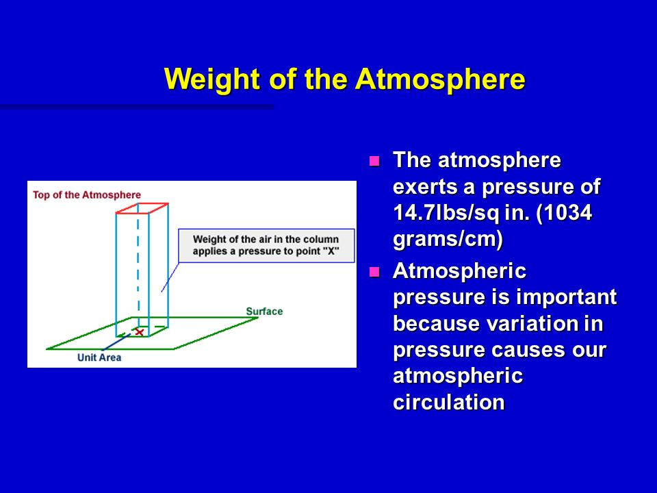 what best describes the relationship between atmospheric pressure and altitude