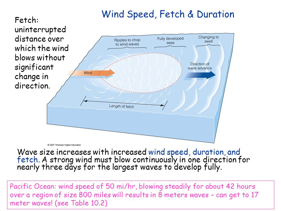 Chapter 10 waves ppt video online download for Bca table 1 1 1 design wind speed