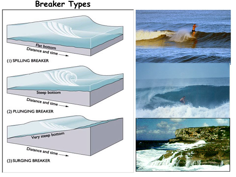 Chapter 10 Waves Ppt Video Online Download