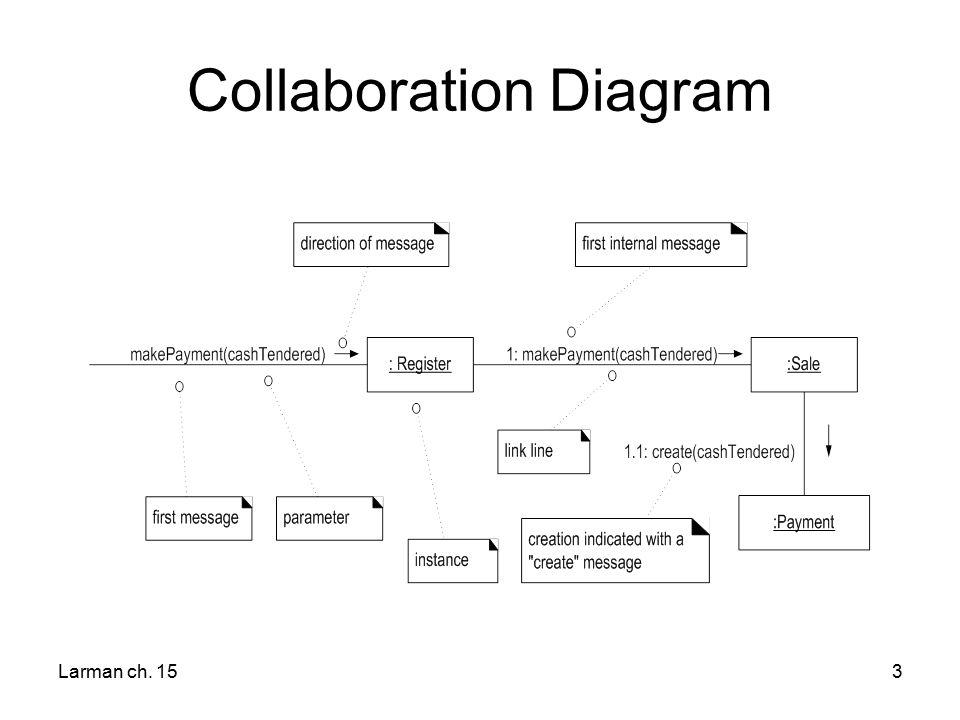 interaction diagram notation