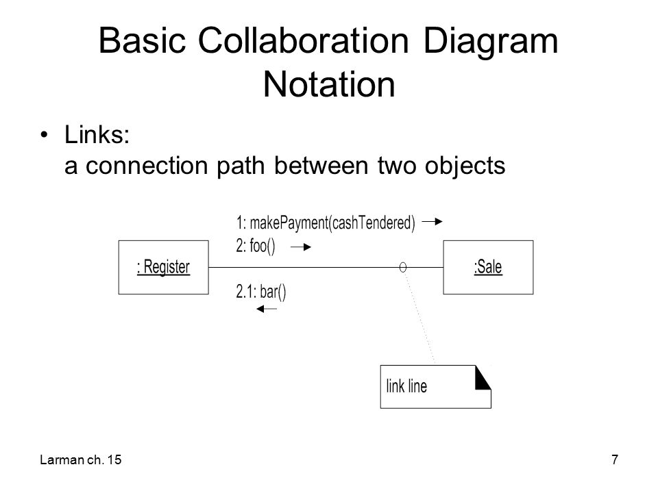 Interaction diagram notation ppt video online download basic collaboration diagram notation ccuart
