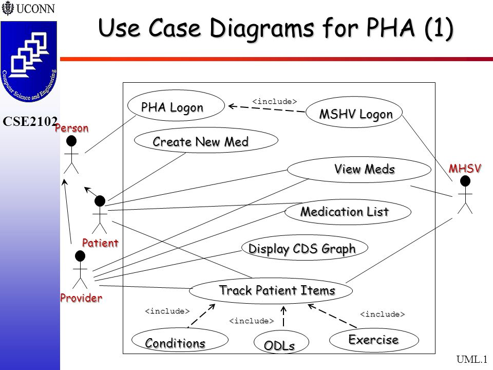 Use case diagrams for pha 1 ppt download use case diagrams for pha 1 ccuart Choice Image