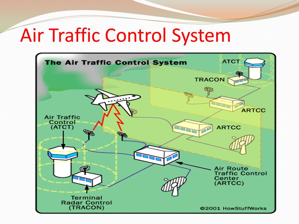 the purpose of air traffic control Air traffic controllers help to direct airplanes in the sky, on runways and at landing and takeoff to try to ensure the safety of air travel night, weekend and overtime work are common because most control towers operate without breaks the work of an air traffic controller is often exhausting and.