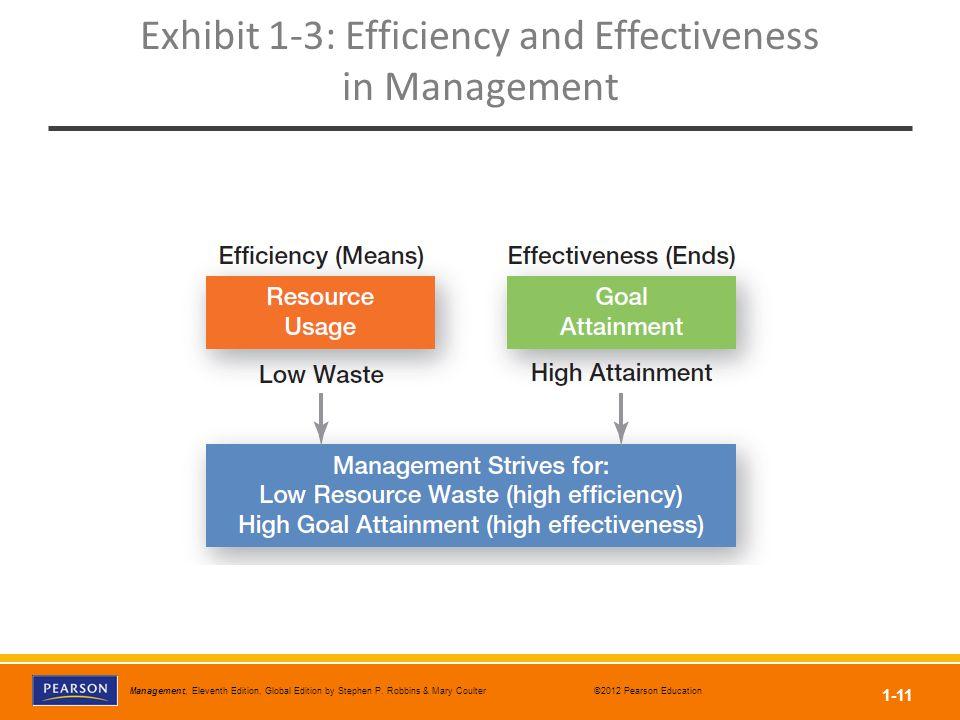 Exhibit 1-3: Efficiency and Effectiveness in Management