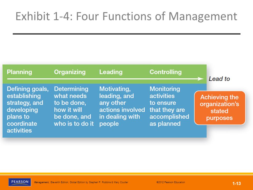 Exhibit 1-4: Four Functions of Management