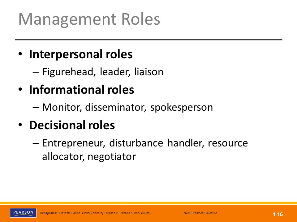 Management Roles Interpersonal roles Informational roles