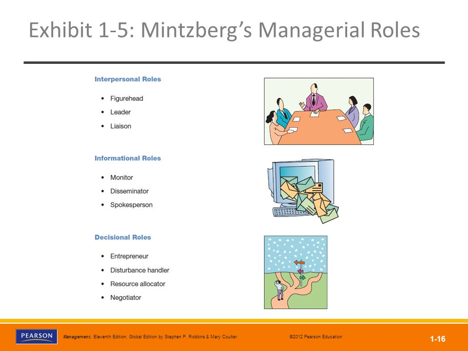 Exhibit 1-5: Mintzberg's Managerial Roles