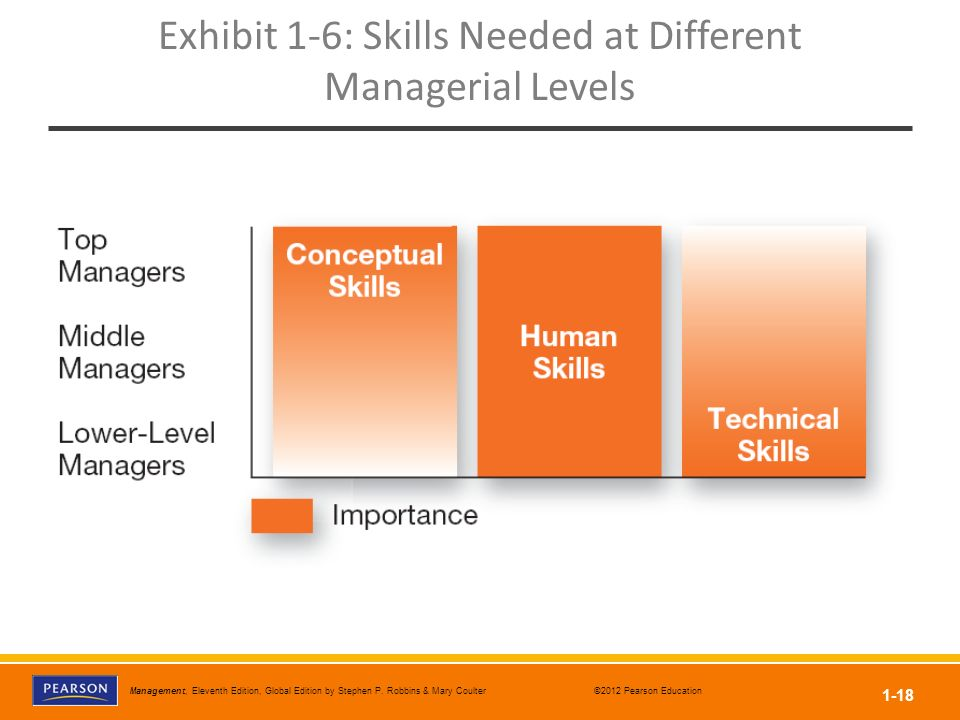 Exhibit 1-6: Skills Needed at Different Managerial Levels