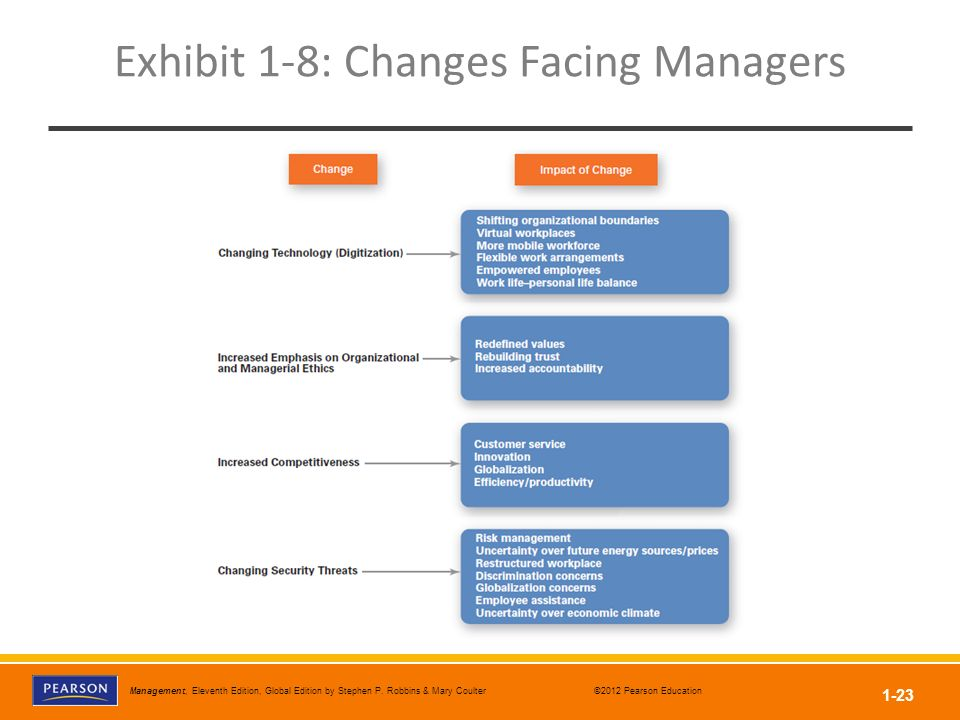 Exhibit 1-8: Changes Facing Managers