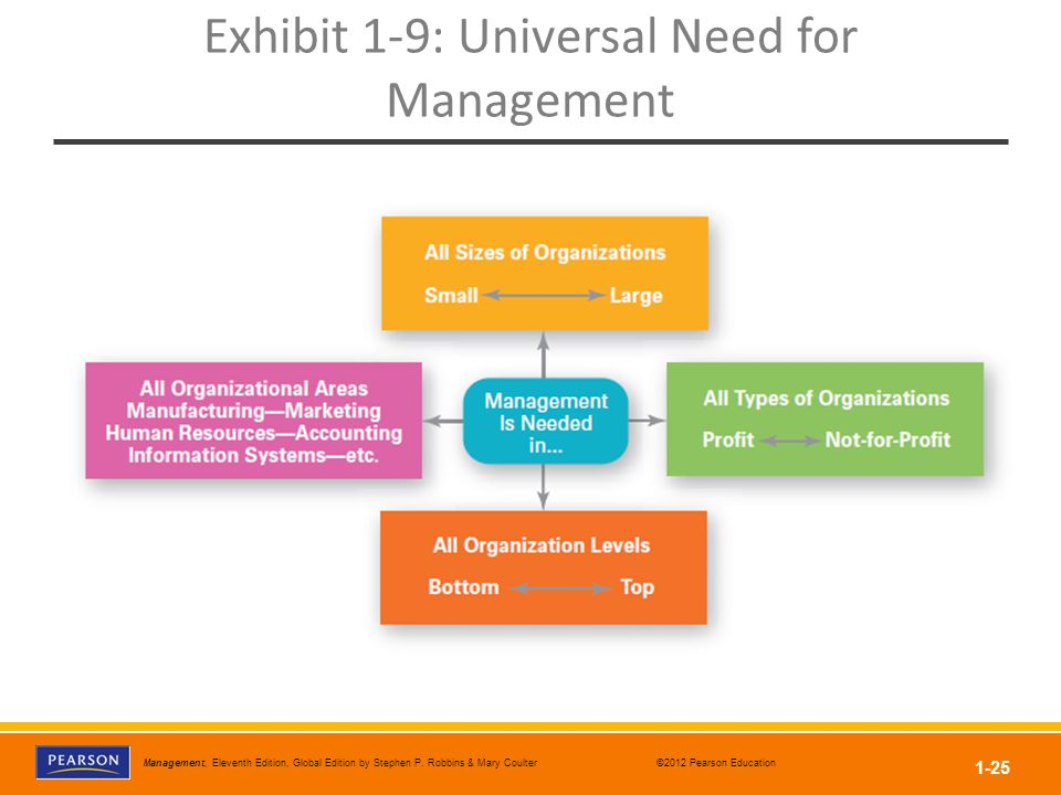 Exhibit 1-9: Universal Need for Management