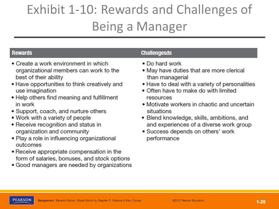 Exhibit 1-10: Rewards and Challenges of Being a Manager