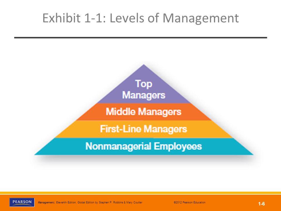 Exhibit 1-1: Levels of Management