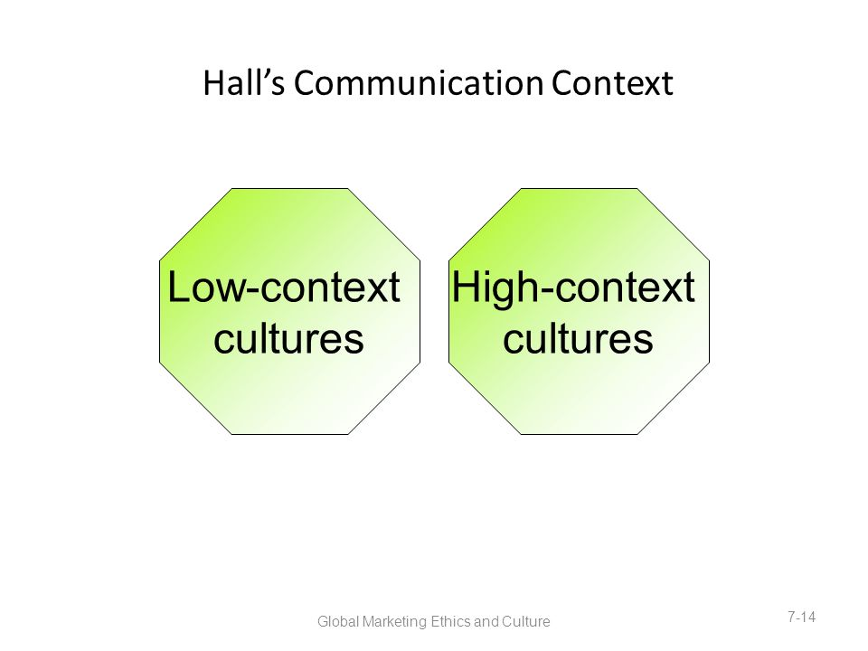 importance of communication in global context Understanding the importance of culture in global business communication a global company has embarked upon the journey of systematically updating its.