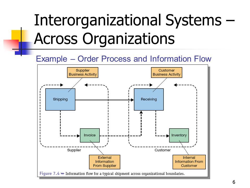 enterprise wide information system Logistics enterprise information system  institutional enterprise-wide modeling, simulation, and analytical capacity for conducting strategic logistics is .