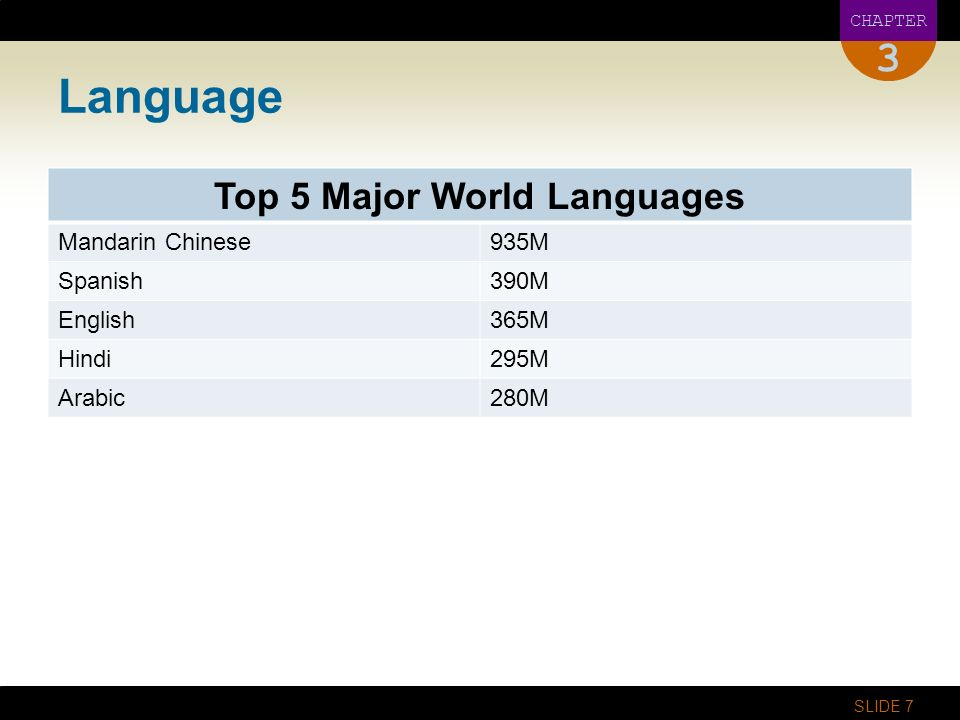 Cultural Influences On Global Business Ppt Video Online Download - Top 3 world languages