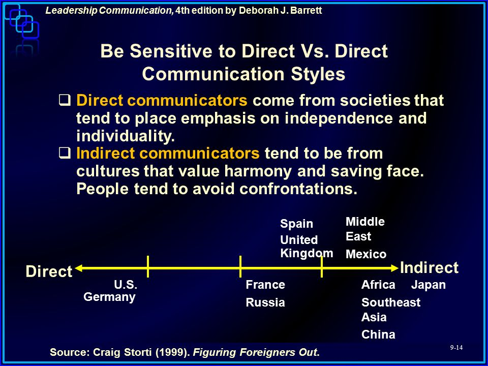 The Five Communication Styles
