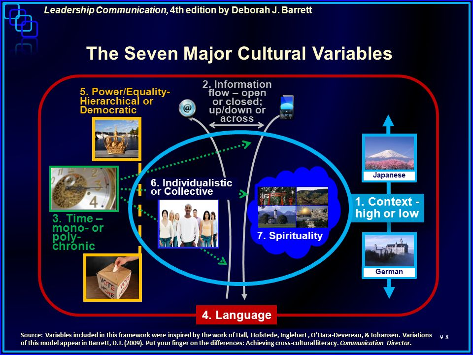 culrutal variables in communication Virtual communication clearly has many advantages including increased productivity the importance of effective virtual communication matthew maclachlan cross-cultural training will help you understand some of the following cultural variables that affect virtual communication.