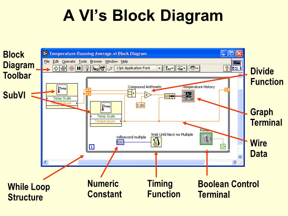 block diagram images mac block diagram while loop introduction to labview ppt video online download
