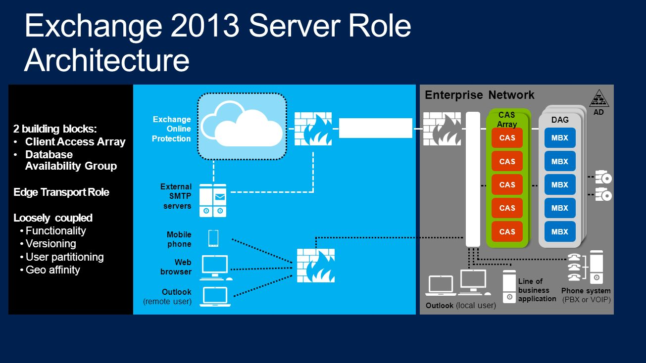 Exchange Server 2013 Architecture Ppt Download
