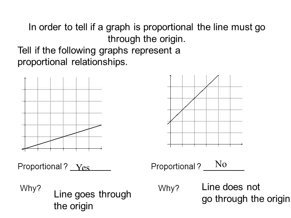 Graphing Proportional Ppt Download
