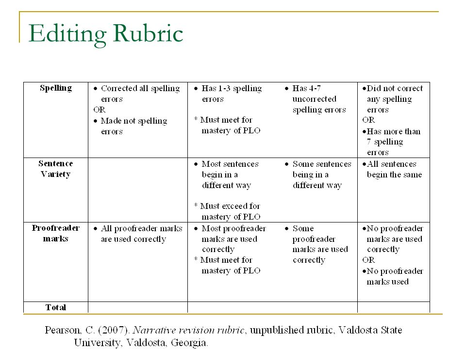 "9th grade research paper rubric Research packet table of contents research paper checklist failing grade on the assignment will result in an ""f."