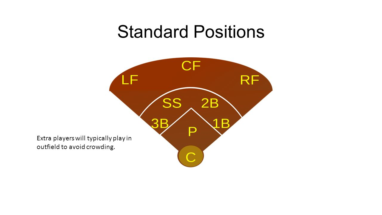 Ultimate softball hpwb ppt download 3 standard positions extra players will typically play in outfield to avoid crowding pooptronica Gallery