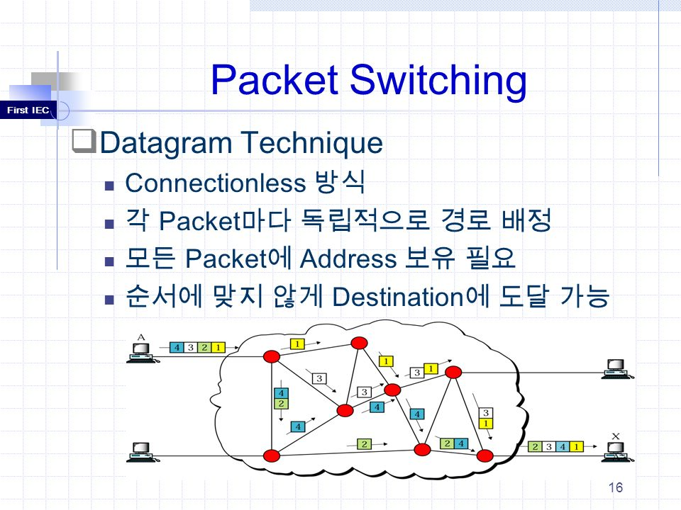 Chapter9_10 Circuit & Packet Switching - ppt download Datagram Packet Switching